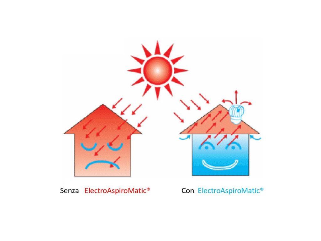 abitazioni con electroaspiromatic