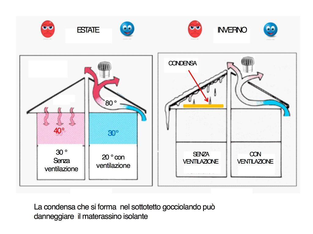 Bagno Cieco Areazione Forzata ricambio aria - aspiratori eolici motorizzati - mtm